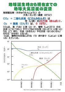 5-地球創生時から現在までの地球大気の変遷